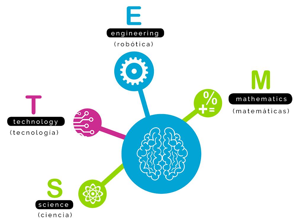 disciplinas STEM Genios STEM